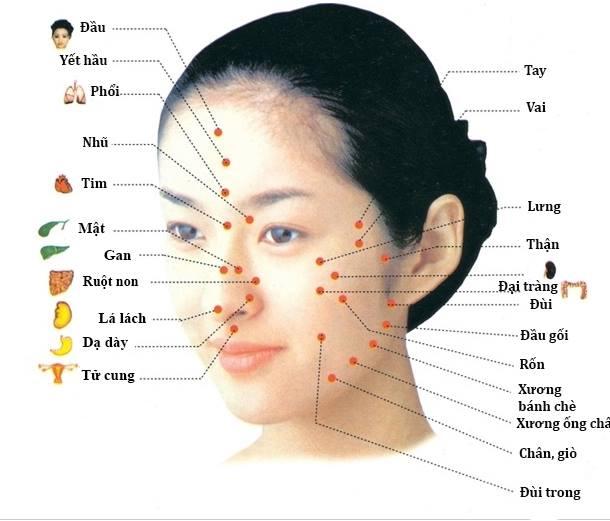 điều trị mụn các vùng trên mặt